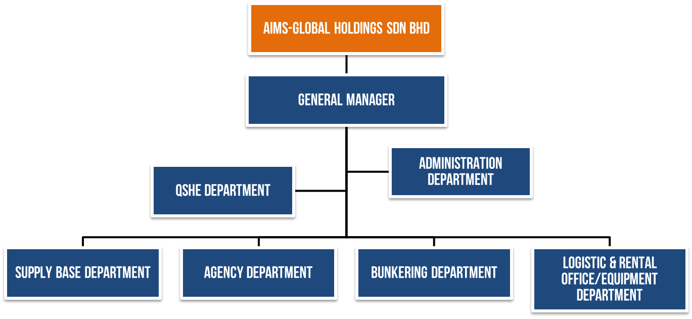 aims-global-maritim-organization-structure